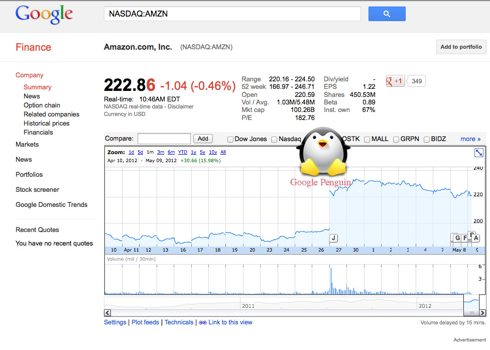 Google-Penguin-Release-Amazon-Stock-Price